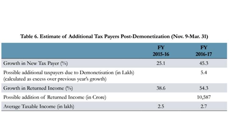 Demonetisation in India, Demonetisation Effects,, black money, tax, modi,