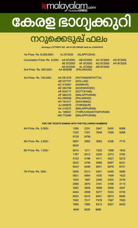 Kerala Lottery Akshaya AK-413 Result, kerala lottery result, ie malayalam