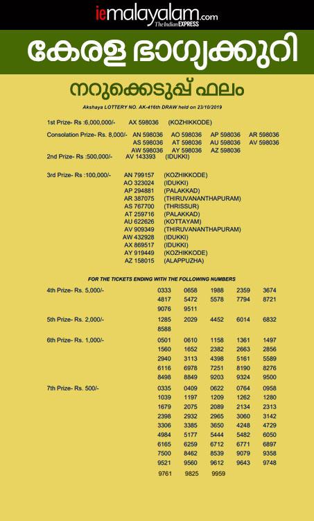 Kerala Akshaya Lottery AK-416 Result, kerala lottery, ie malayalam