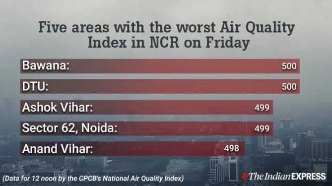 Delhi pollution, ഡൽഹിയിൽ മലിനീകരണം, Delhi pollution level, ഡൽഹിയിൽ അന്തരീക്ഷ മലിനീകരണം, New Delhi pollution, Delhi smog, New delhi smog, Delhi AQI, air quality in delhi, air quality in delhi today, delhi air pollution, air quality index delhi, noida air quality, health emergency in delhi, delhi construction ban, iemalayalam, ഐഇ മലയാളം