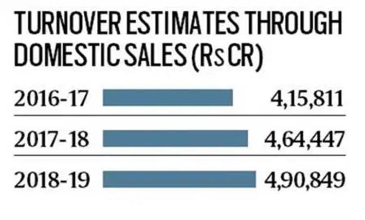 Vehicle sale decline in India, രാജ്യത്ത് വാഹനവില്പ്പന കുറഞ്ഞു, Vehicle sales, വാഹനവില്പ്പന, Automobile sales, Economic slowdown in India, സാമ്പത്തിക മാന്ദ്യം, GDP,ജിഡിപി, Indian economy, ഇന്ത്യൻ സമ്പദ് വ്യവസ്ഥ, IE Malayalam, ഐഇ മലയാളം