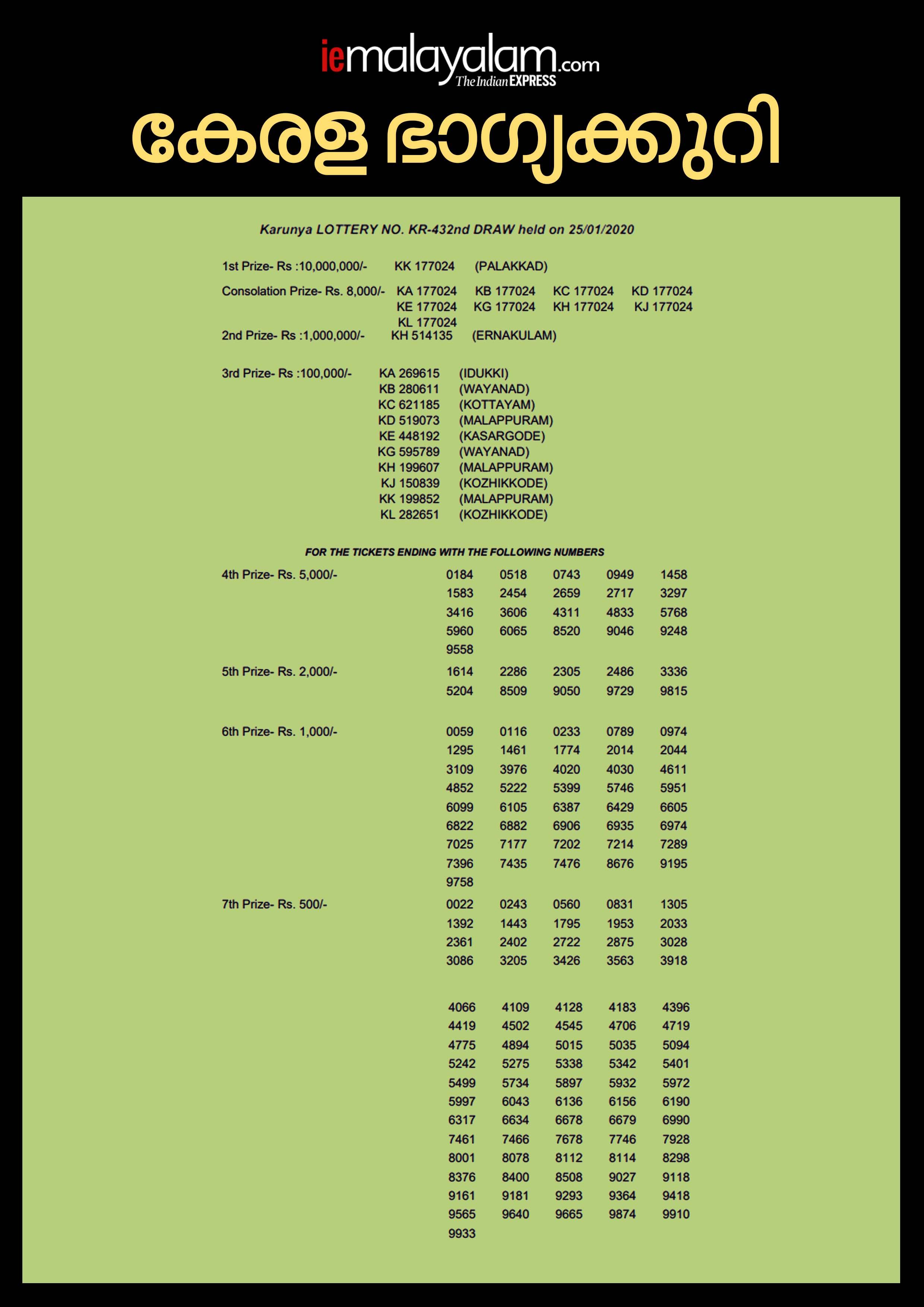 Karunya Lottery KR 432 Result, kerala lottery, ie malayalam