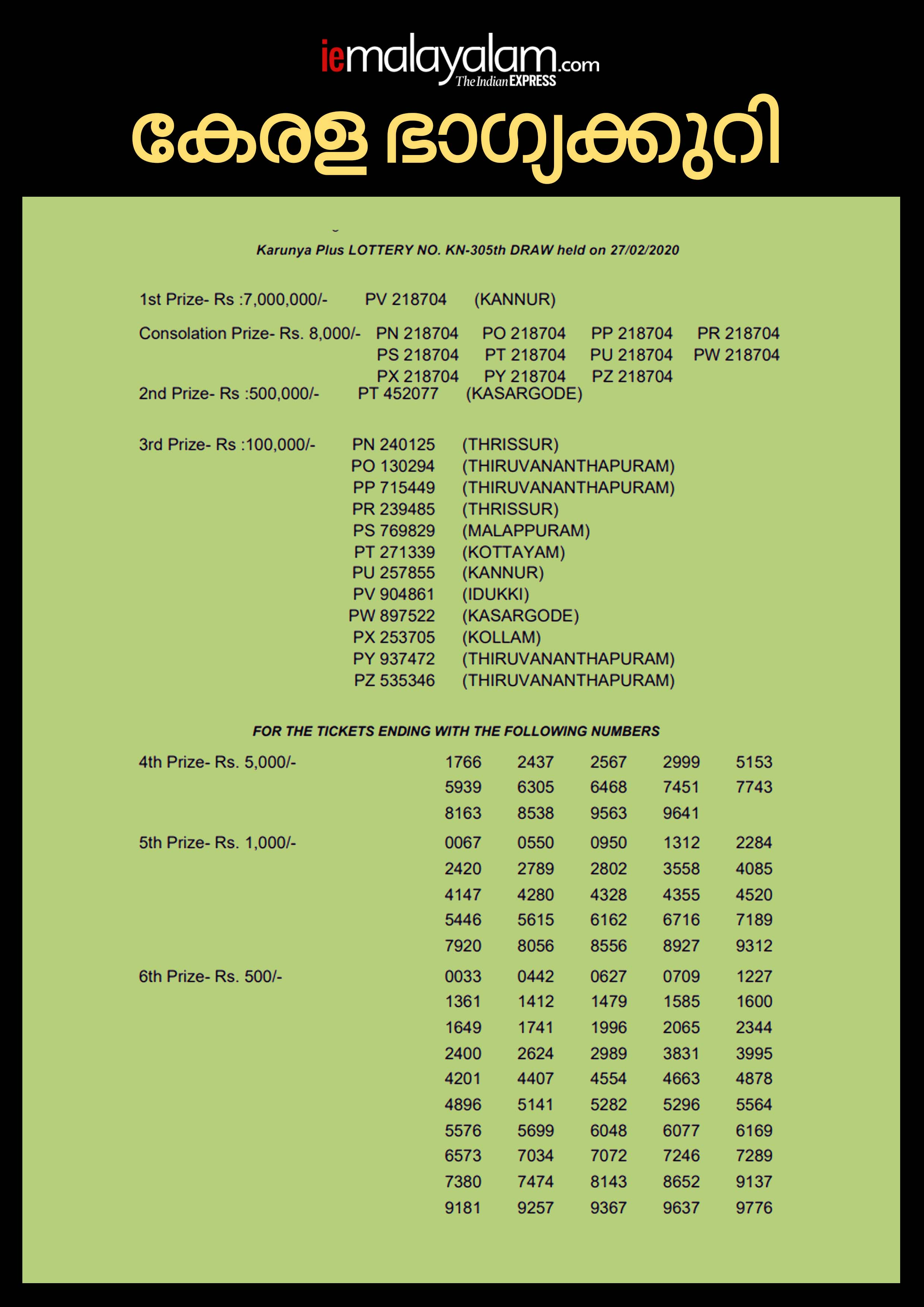 Kerala Karunya Plus KN-305 Lottery Result, kerala lottery, ie malayalam