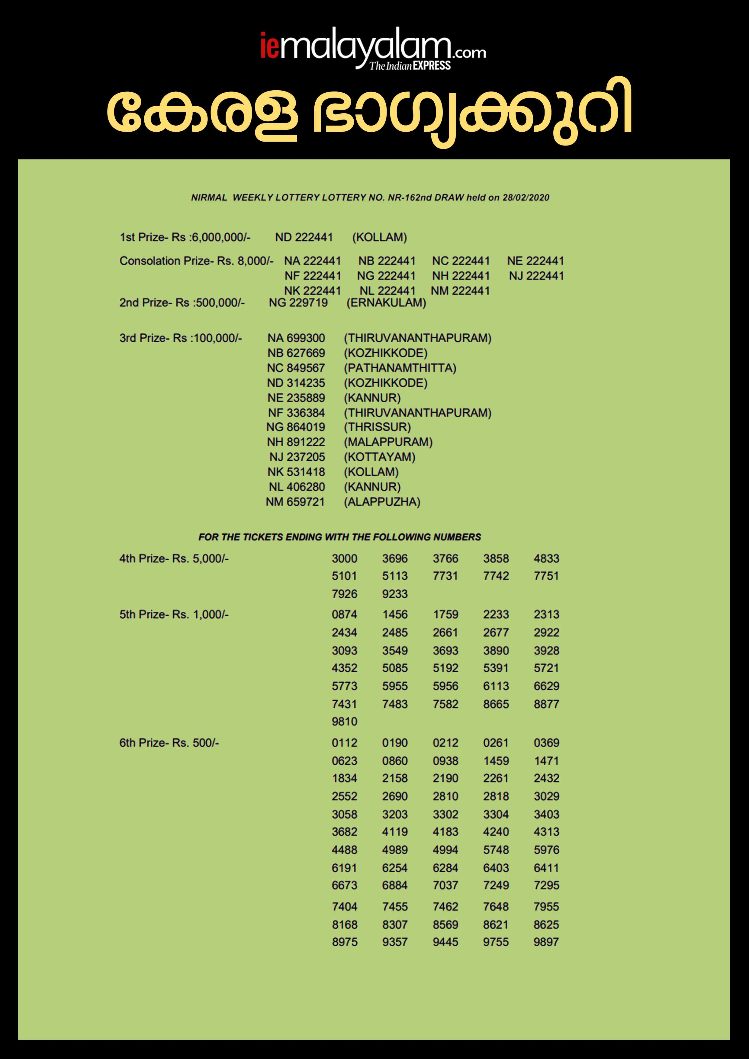 Kerala Nirmal Lottery NR-162 Result, kerala lottery, ie malayalam