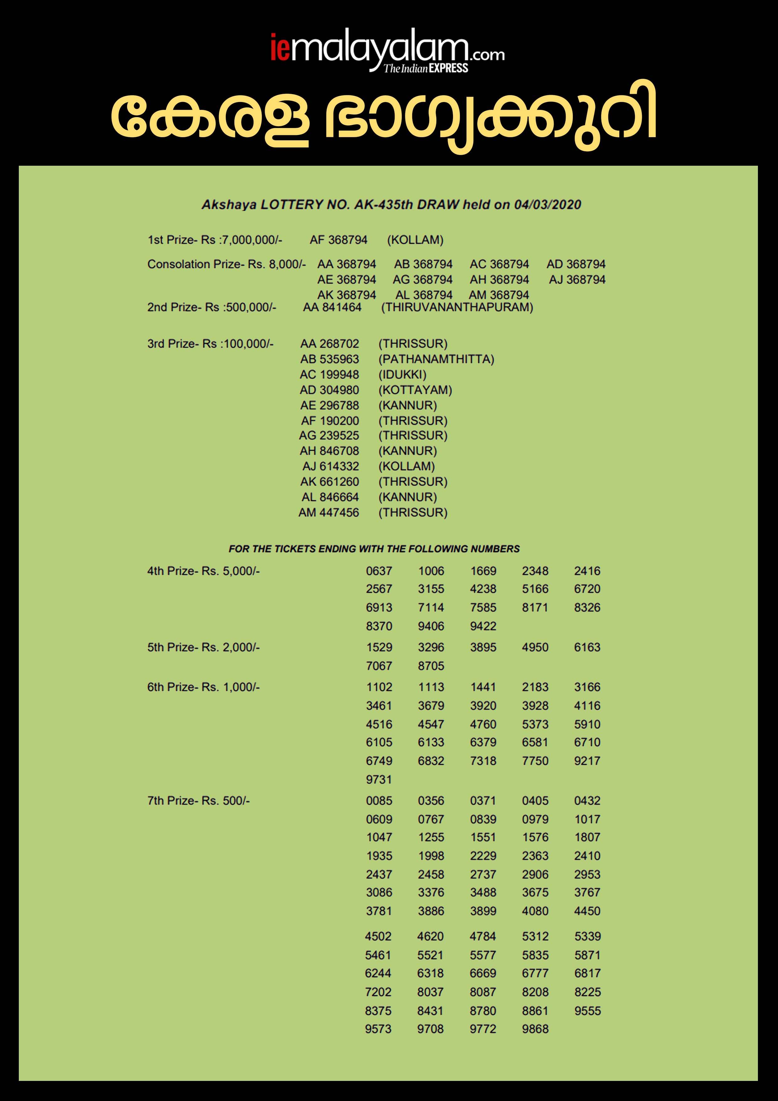 Kerala Lottery Akshaya AK-435 Result, kerala lottery, ie malayalam