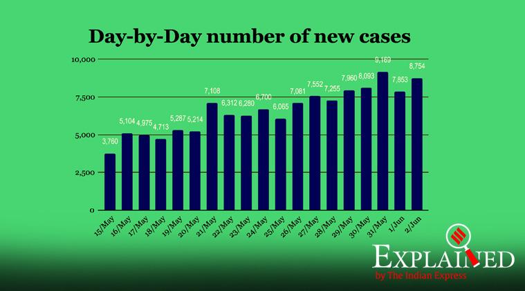 covid 19 cases india