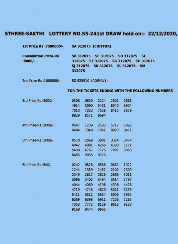 kerala lottery,കേരള ഭാഗ്യക്കുറി, kerala lottery result today, കേരള ഭാഗ്യക്കുറി ലോട്ടറി ഫലം, kerala lottery results, sthree sakthi lottery, സ്ത്രീശക്തി ഭാഗ്യക്കുറി, Sthree Sakthi SS 241, സ്ത്രീശക്തി SS 241, Sthree Sakthi SS 241 draw date, സ്ത്രീശക്തി SS 241 നറുക്കെടുപ്പ് തിയതി, akshaya lottery, akshaya lottery result, karunya lottery, karunya lottery result, nirmal lottery, nirmal lottery result, win win lottery, win win lottery result, bhagy mithra lottery, bhagy mithra lottery draw date, christmas new year bumper lottery, christmas new year bumper lottery draw date, christmas new year bumper lottery ticket price, indian express malayalam, ഇന്ത്യൻ എക്സ്പ്രസ് മലയാളം, ie malayalam, ഐഇ മലയാളം