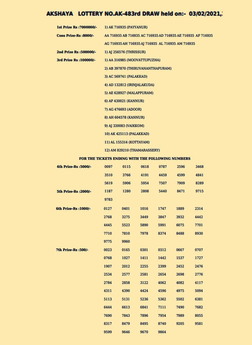 Kerala Akshaya Lottery AK-483 Result, ie malayalam