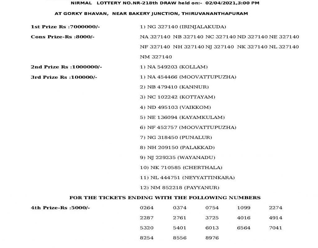 kerala nirmal nr-218 lottery result,നിർമ്മൽ ഭാഗ്യക്കുറി, nirmal nr-218 result, nirmal nr-218 lottery result, nirmal nr-218 lottery, nirmal nr-218 kerala lottery, kerala nirmal nr-218 lottery, nirmal nr-218 lottery today, nirmal nr-218 lottery result today, nirmal nr-218 result live, kerala Lottery, kerala lottery result, kerala lottery live today, kerala lottery result today, kerala lottery news, kerala,കേരള നിർമ്മൽ ലോട്ടറി, nr-218, കേരള സംസ്ഥാന ഭാഗ്യക്കുറി, നിർമ്മൽ ഭാഗ്യക്കുറി nr-218, ഐഇ മലയാളം